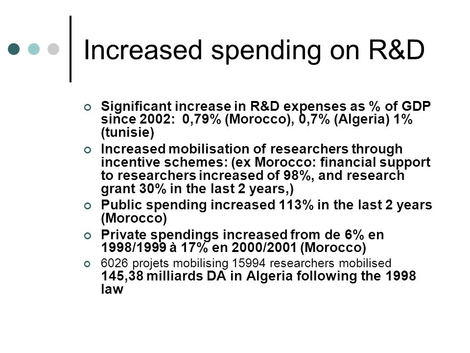 Increased spending on R&D Significant increase in R&D expenses as % of GDP since 2002: 0,79% (Morocco), 0,7% (Algeria) 1% (tunisie) Increased mobilisation of researchers through incentive schemes: (ex Morocco: financial support to researchers increased of 98%, and research grant 30% in the last 2 years,) Public spending increased 113% in the last 2 years (Morocco) Private spendings increased from de 6% en 1998/1999 à 17% en 2000/2001 (Morocco) 6026 projets mobilising 15994 researchers mobilised 145,38 milliards DA in Algeria following the 1998 law
