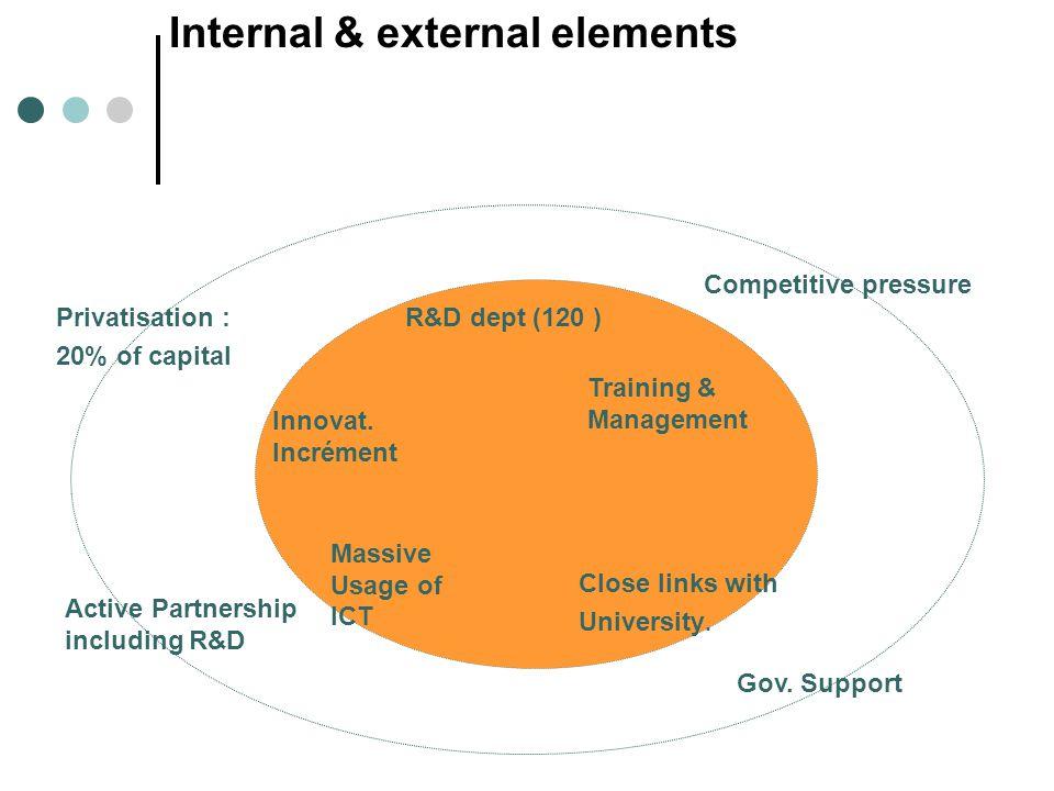 R&D dept (120 ) Innovat. Incrément Massive Usage of ICT Close links with University.
