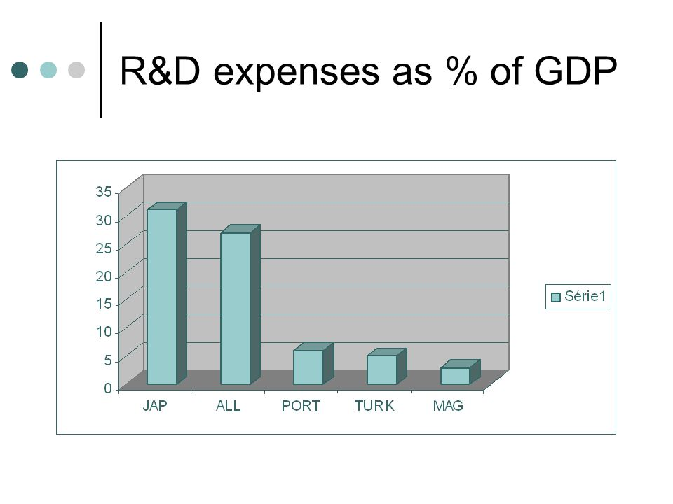 R&D expenses as % of GDP