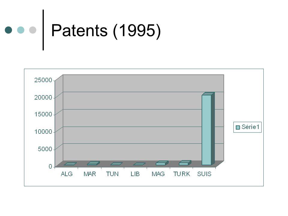 Patents (1995)