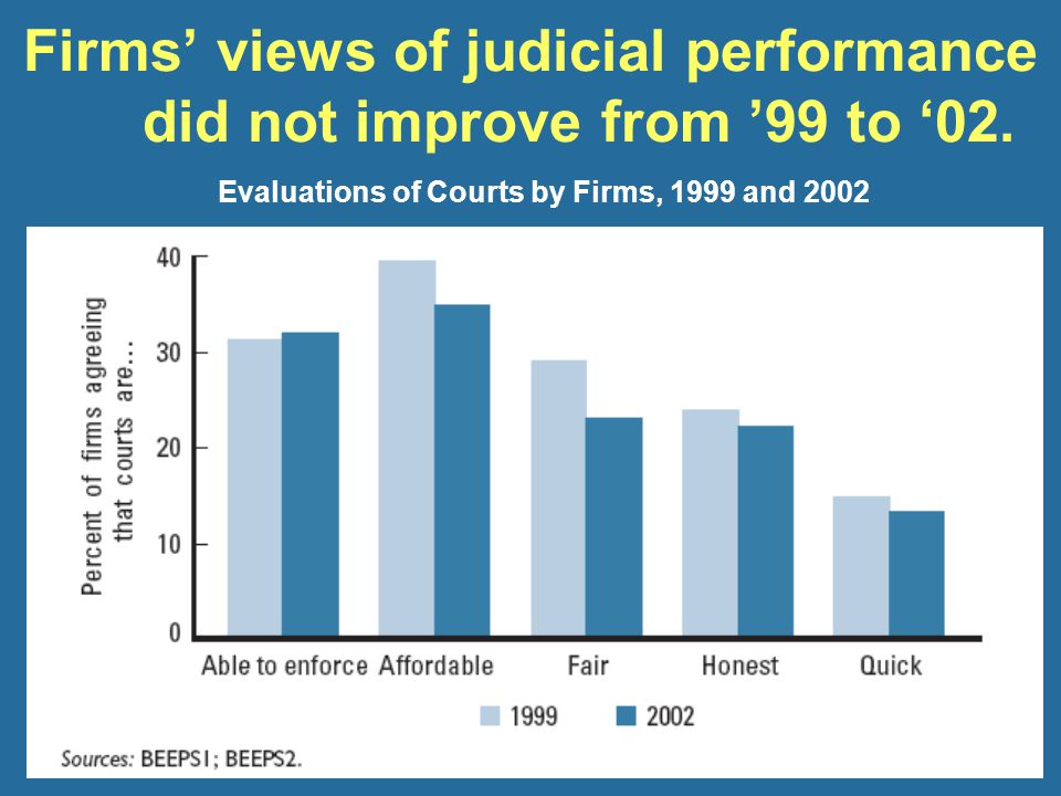 Firms' views of judicial performance did not improve from '99 to '02.