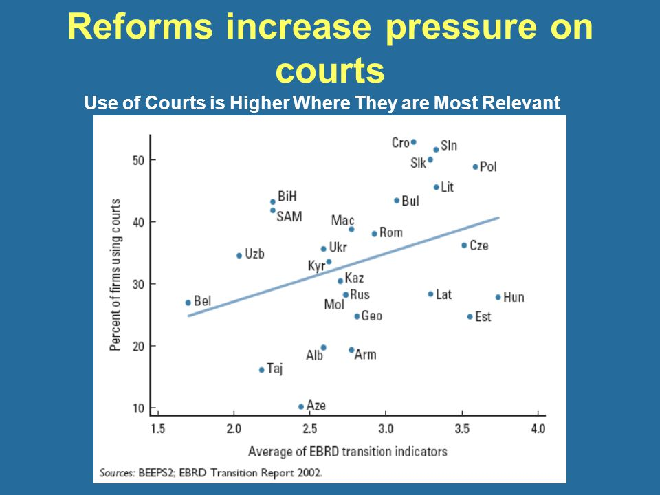 Reforms increase pressure on courts Use of Courts is Higher Where They are Most Relevant