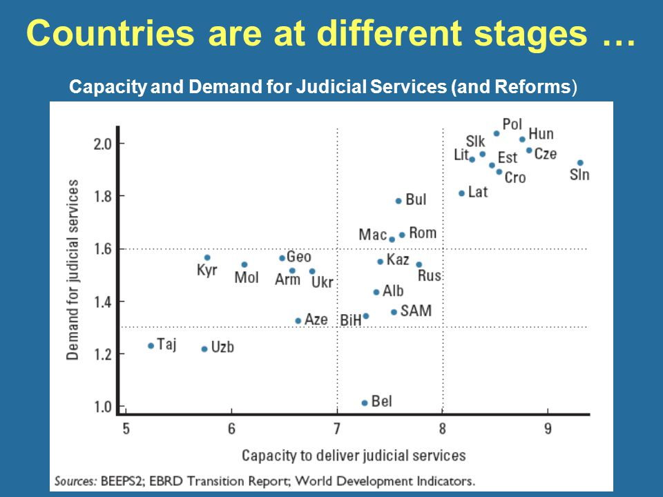 Countries are at different stages … Capacity and Demand for Judicial Services (and Reforms)