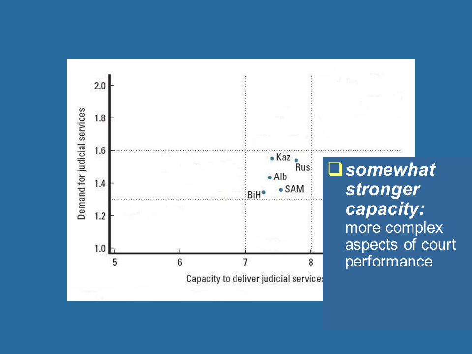  somewhat stronger capacity: more complex aspects of court performance