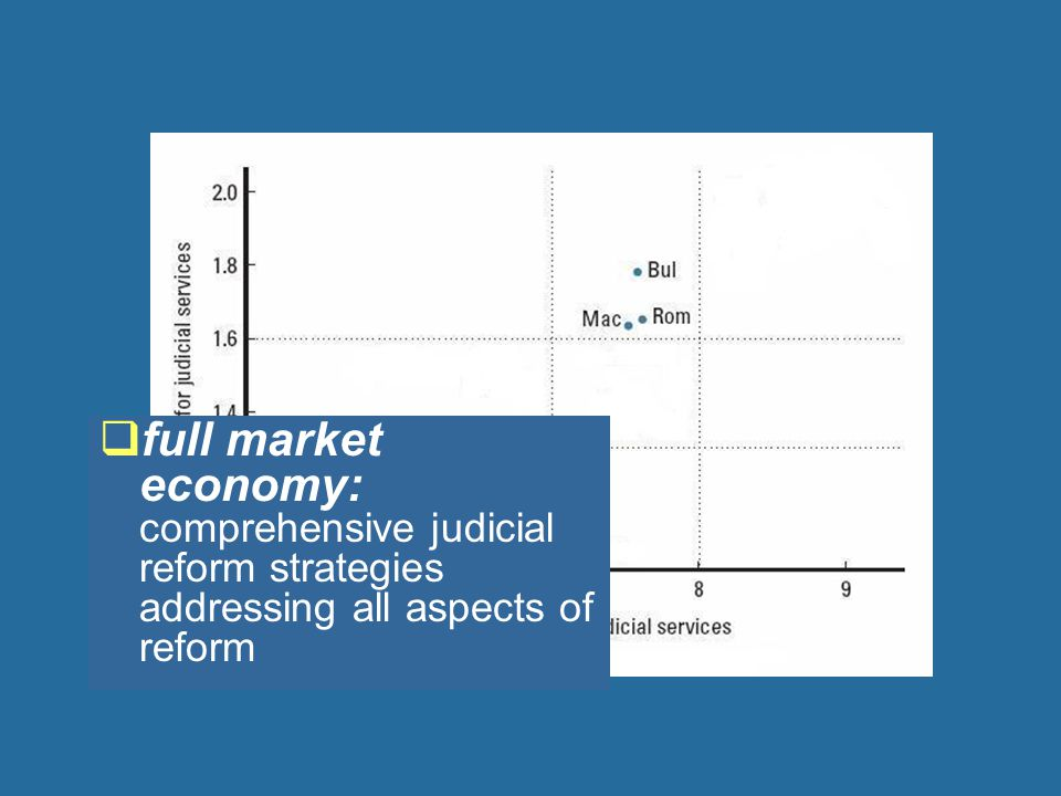  full market economy: comprehensive judicial reform strategies addressing all aspects of reform