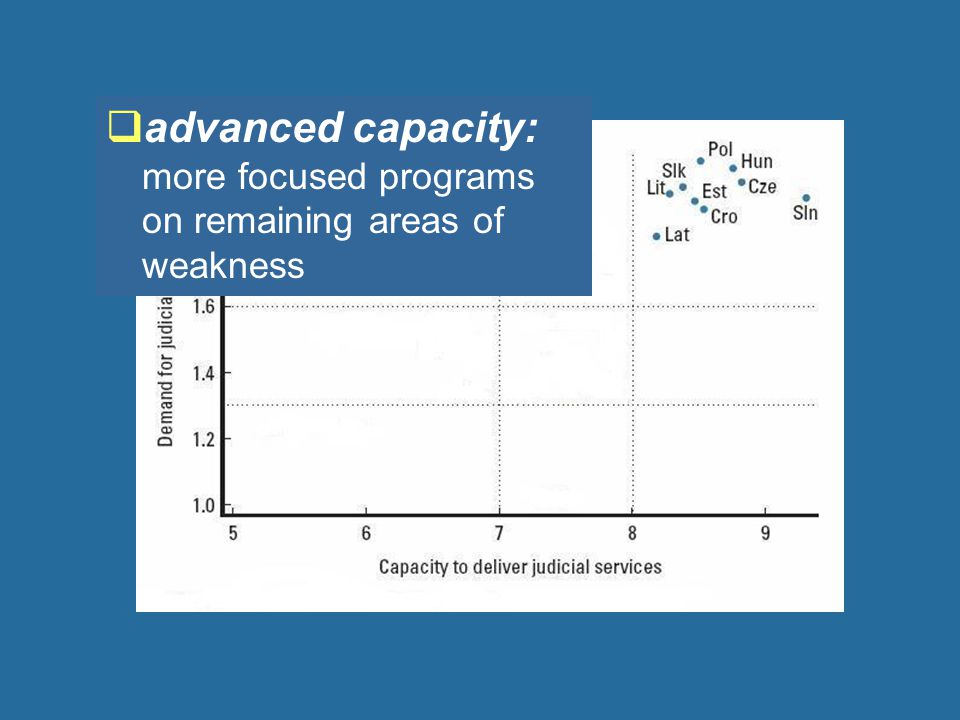  advanced capacity: more focused programs on remaining areas of weakness