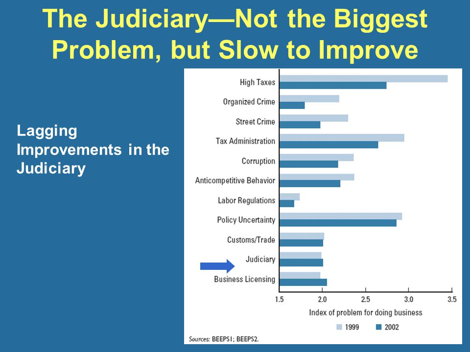 … and the most citizen dissatisfaction is in countries in the middle The Judiciary as a Problem Doing Business