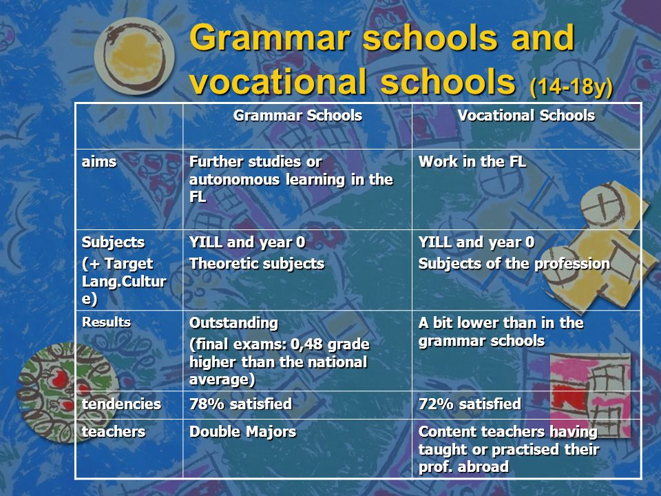 Grammar schools and vocational schools (14-18y) Grammar Schools Vocational Schools aims Further studies or autonomous learning in the FL Work in the FL Subjects (+ Target Lang.Cultur e) YILL and year 0 Theoretic subjects YILL and year 0 Subjects of the profession ResultsOutstanding (final exams: 0,48 grade higher than the national average) A bit lower than in the grammar schools tendencies 78% satisfied 72% satisfied teachers Double Majors Content teachers having taught or practised their prof.
