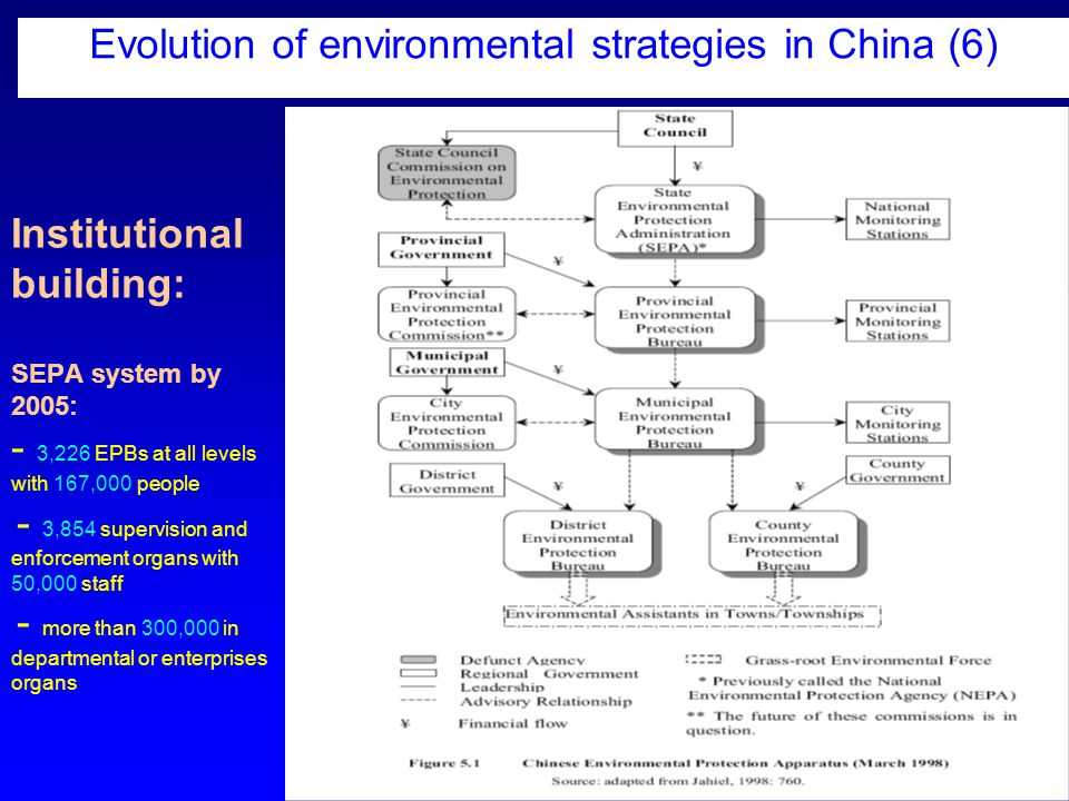 16 Institutional building: SEPA system by 2005: - 3,226 EPBs at all levels with 167,000 people - 3,854 supervision and enforcement organs with 50,000 staff - more than 300,000 in departmental or enterprises organs Evolution of environmental strategies in China (6)