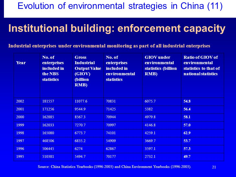 21 Institutional building: enforcement capacity Evolution of environmental strategies in China (11) Industrial enterprises under environmental monitoring as part of all industrial enterprises Year No.