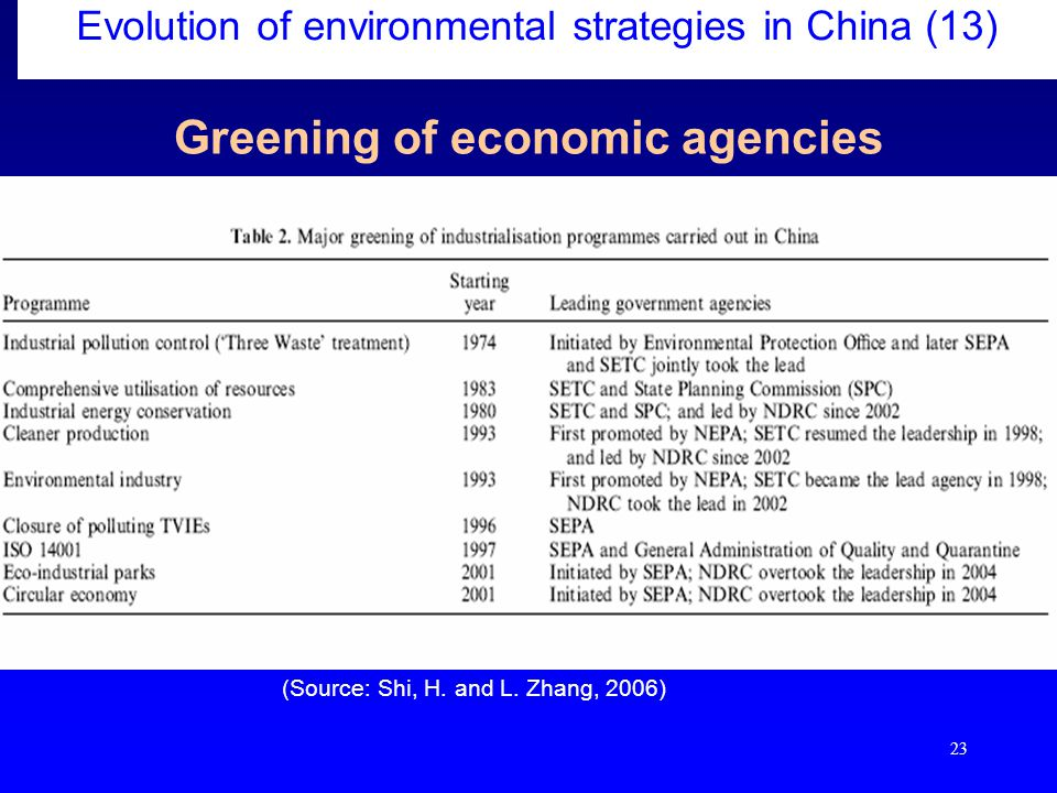 23 Greening of economic agencies Evolution of environmental strategies in China (13) (Source: Shi, H.