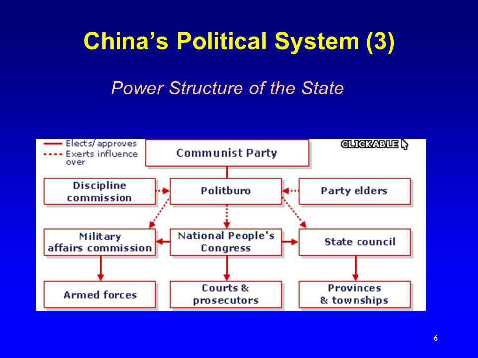 6 China's Political System (3) Power Structure of the State