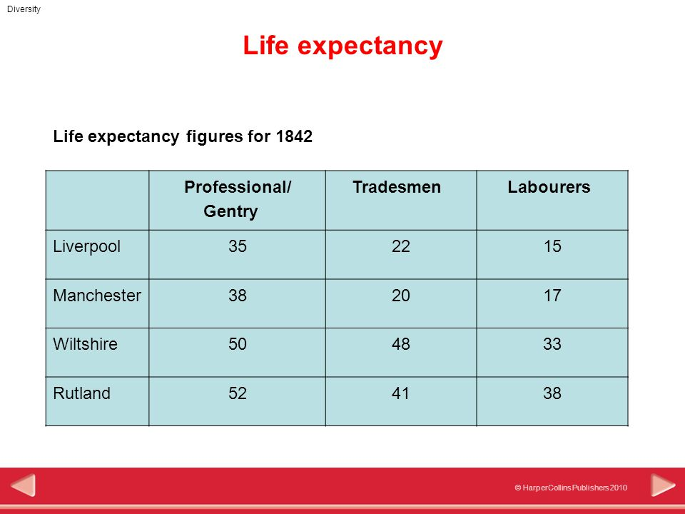 © HarperCollins Publishers 2010 Diversity Life expectancy Life expectancy figures for 1842 Professional/ Gentry Tradesmen Labourers Liverpool352215 Ma