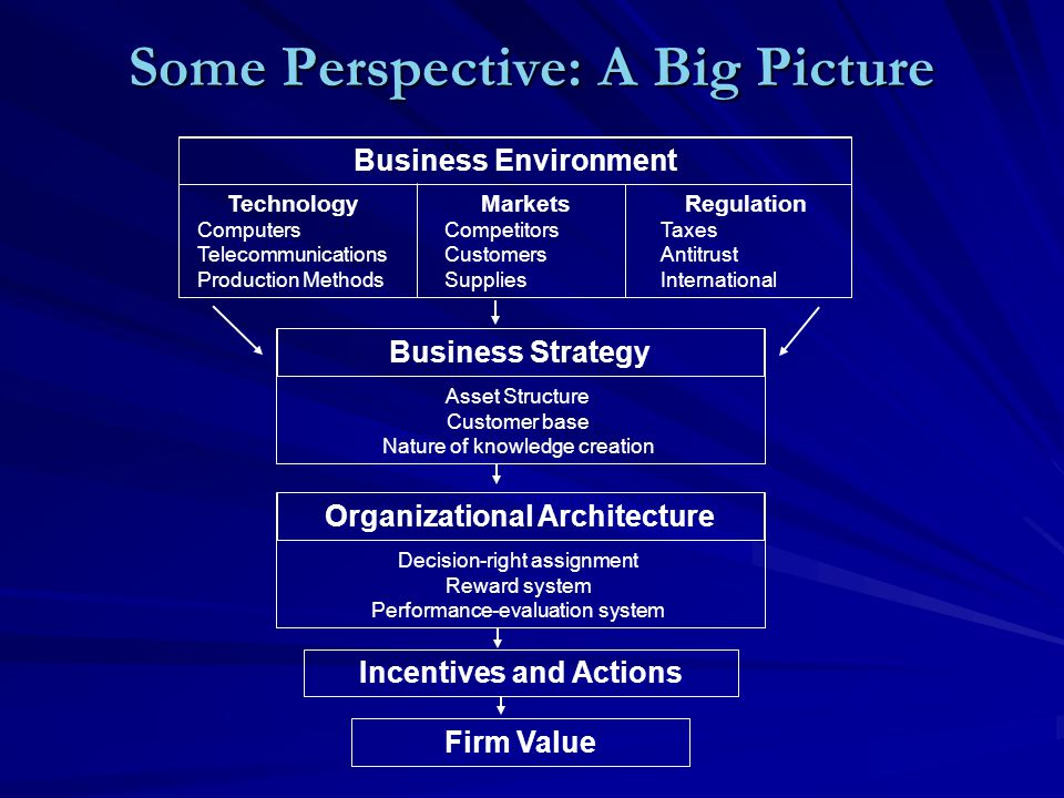 Some Perspective: A Big Picture Business Environment Technology Computers Telecommunications Production Methods Markets Competitors Customers Supplies Regulation Taxes Antitrust International Business Strategy Asset Structure Customer base Nature of knowledge creation Organizational Architecture Decision-right assignment Reward system Performance-evaluation system Incentives and Actions Firm Value