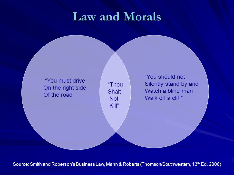 Law and Morals Thou Shalt Not Kill You must drive On the right side Of the road You should not Silently stand by and Watch a blind man Walk off a cliff Source: Smith and Roberson's Business Law, Mann & Roberts (Thomson/Southwestern, 13 th Ed.