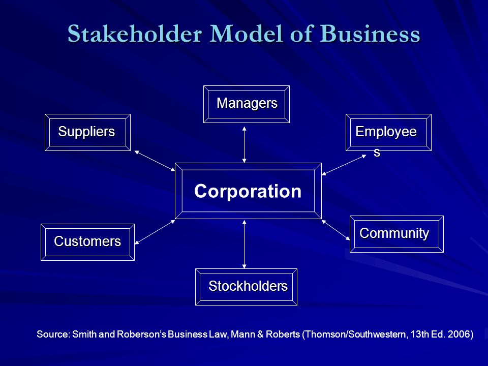 Stakeholder Model of Business Corporation Managers Managers Employee s Community Stockholders Stockholders Suppliers Suppliers Customers Customers Source: Smith and Roberson's Business Law, Mann & Roberts (Thomson/Southwestern, 13th Ed.
