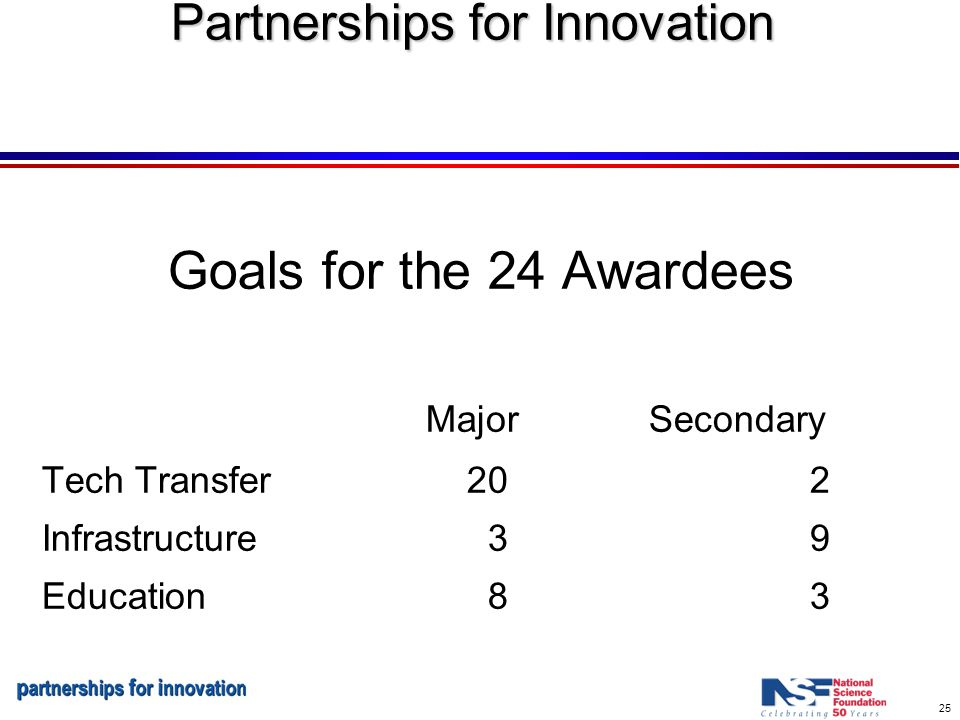 25 Partnerships for Innovation Goals for the 24 Awardees Major Secondary Tech Transfer 20 2 Infrastructure 39 Education 83
