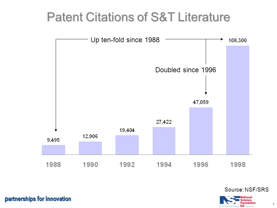 7 Patent Citations of S&T Literature Source: NSF/SRS Up ten-fold since 1988 Doubled since 1996