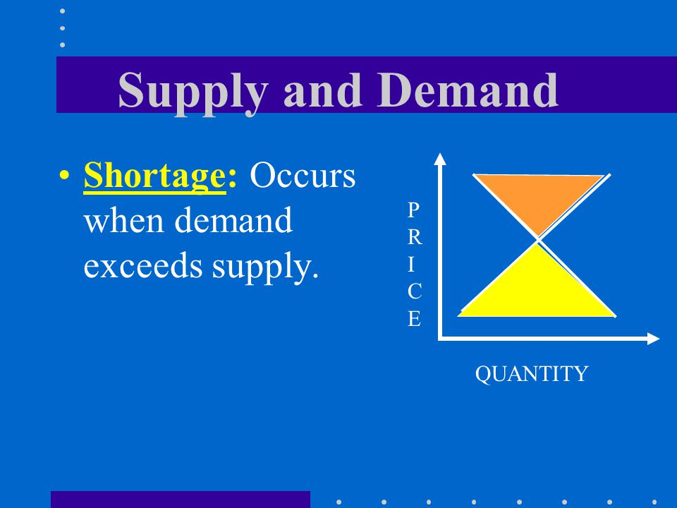 Supply and Demand Shortage: Occurs when demand exceeds supply. PRICEPRICE QUANTITY