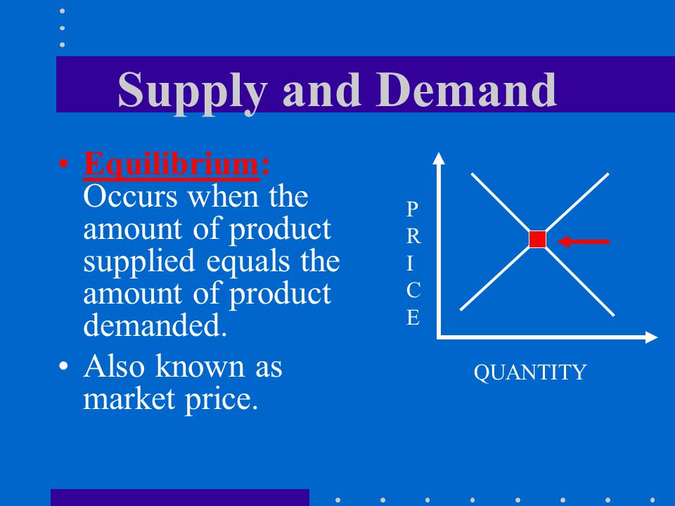 Supply and Demand Equilibrium: Occurs when the amount of product supplied equals the amount of product demanded. Also known as market price. PRICEPRIC