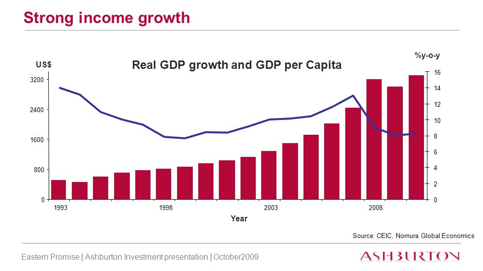 Eastern Promise | Ashburton Investment presentation | October2009 7 Rising urban population Source: CEIC, Nomura Global Economics Number of Migrants - Rural to Urban 0 5 10 15 20 198319881993199820032008 Year Million