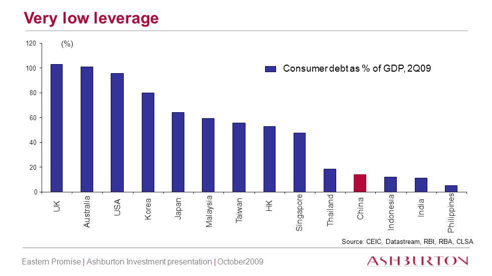 Eastern Promise | Ashburton Investment presentation | October2009 7 Mild deflation Source: Bloomberg China CPI, % YOY -6 -2 2 6 10 14 18 22 Jun-01Jun-03Jun-05Jun-07Jun-09 % CPICPI FOOD