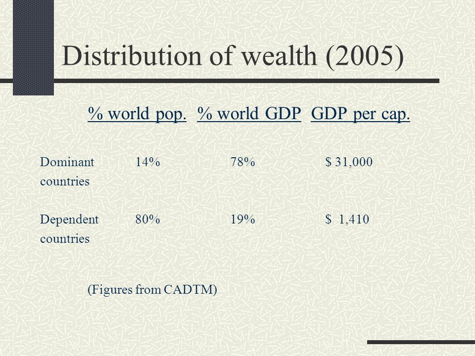 Distribution of wealth (2005) % world pop. % world GDP GDP per cap. Dominant14%78%$ 31,000 countries Dependent80%19%$ 1,410 countries (Figures from C