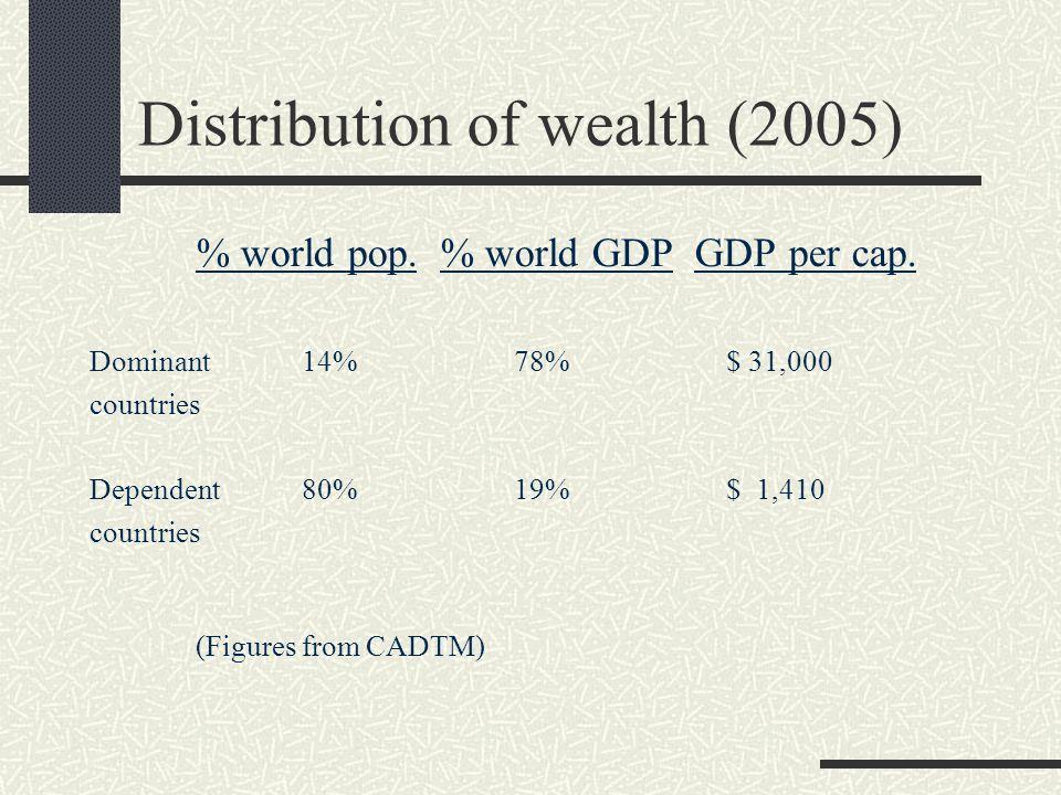 Distribution of wealth (2005) % world pop. % world GDP GDP per cap.