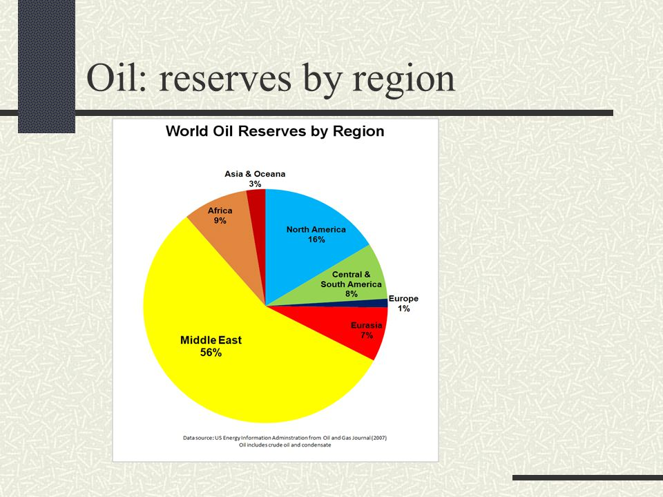 Oil: reserves by region