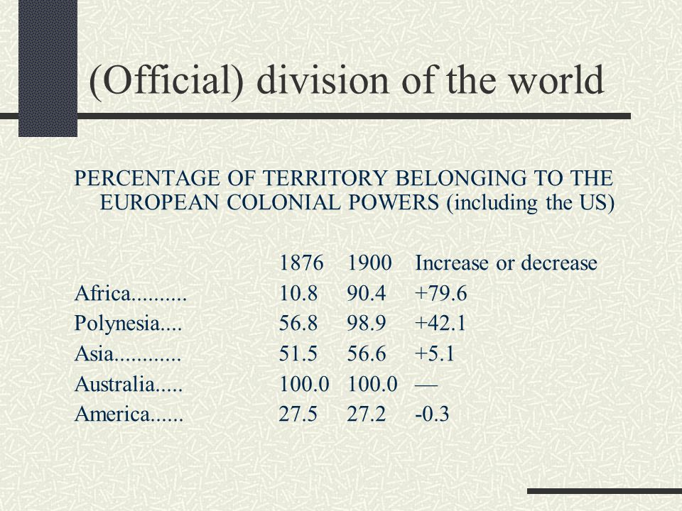 (Official) division of the world PERCENTAGE OF TERRITORY BELONGING TO THE EUROPEAN COLONIAL POWERS (including the US) 1876 1900 Increase or decrease Africa..........