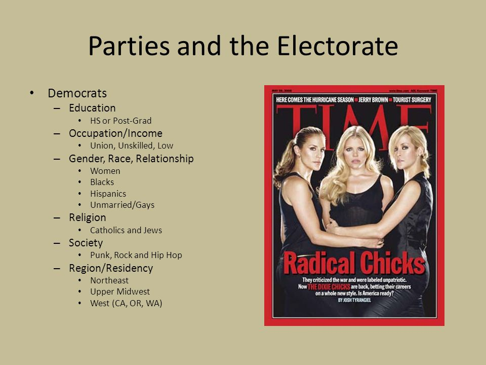 Parties and the Electorate Democrats – Education HS or Post-Grad – Occupation/Income Union, Unskilled, Low – Gender, Race, Relationship Women Blacks Hispanics Unmarried/Gays – Religion Catholics and Jews – Society Punk, Rock and Hip Hop – Region/Residency Northeast Upper Midwest West (CA, OR, WA)