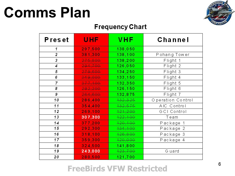 7 Comms Plan Cont'd FreeBirds VFW Restricted Ingame initial contact will be done preferentially on Pohang Tower VHF frequency (except for the Fly-in mission).