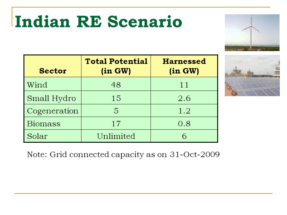 Indian RE Scenario Sector Total Potential (in GW) Harnessed (in GW) Wind4811 Small Hydro152.6 Cogeneration51.2 Biomass170.8 SolarUnlimited6 Note: Grid connected capacity as on 31-Oct-2009