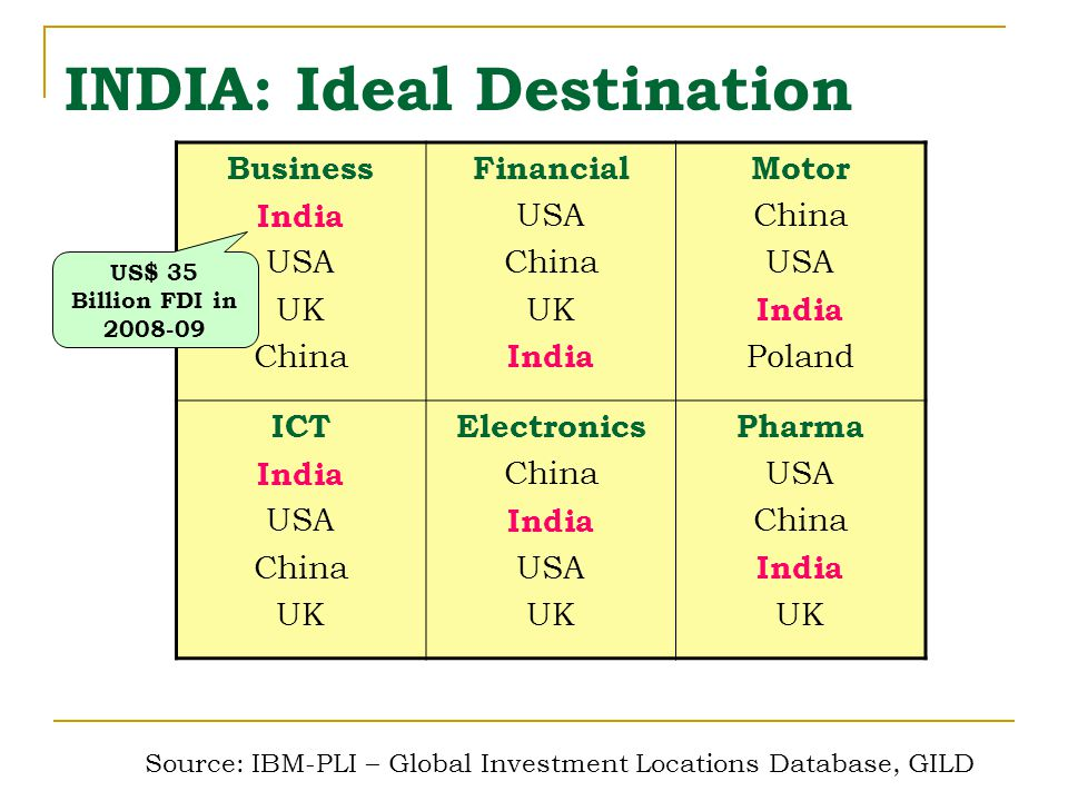 Source: IBM-PLI – Global Investment Locations Database, GILD INDIA: Ideal Destination Business India USA UK China Financial USA China UK India Motor China USA India Poland ICT India USA China UK Electronics China India USA UK Pharma USA China India UK US$ 35 Billion FDI in 2008-09