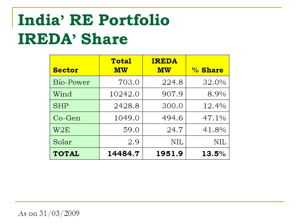 India ' RE Portfolio IREDA ' Share As on 31/03/2009 Sector Total MW IREDA MW% Share Bio-Power703.0224.832.0% Wind10242.0907.98.9% SHP2428.8300.012.4% Co-Gen1049.0494.647.1% W2E59.024.741.8% Solar2.9NIL TOTAL14484.71951.913.5%