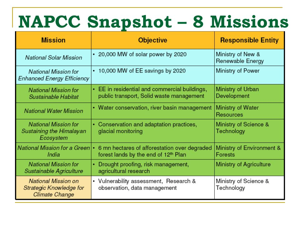 NAPCC Snapshot – 8 Missions