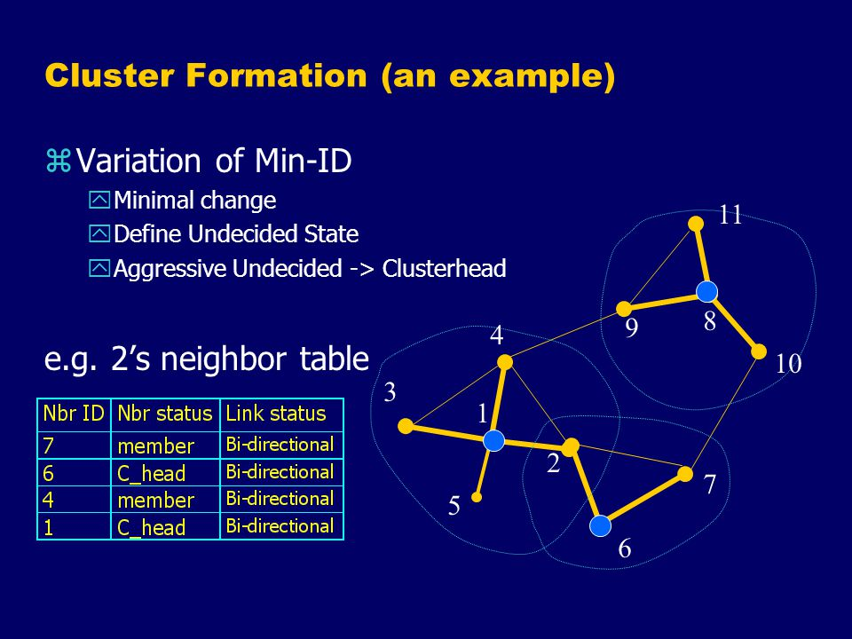 Cluster Formation (an example) zVariation of Min-ID yMinimal change yDefine Undecided State yAggressive Undecided -> Clusterhead e.g.