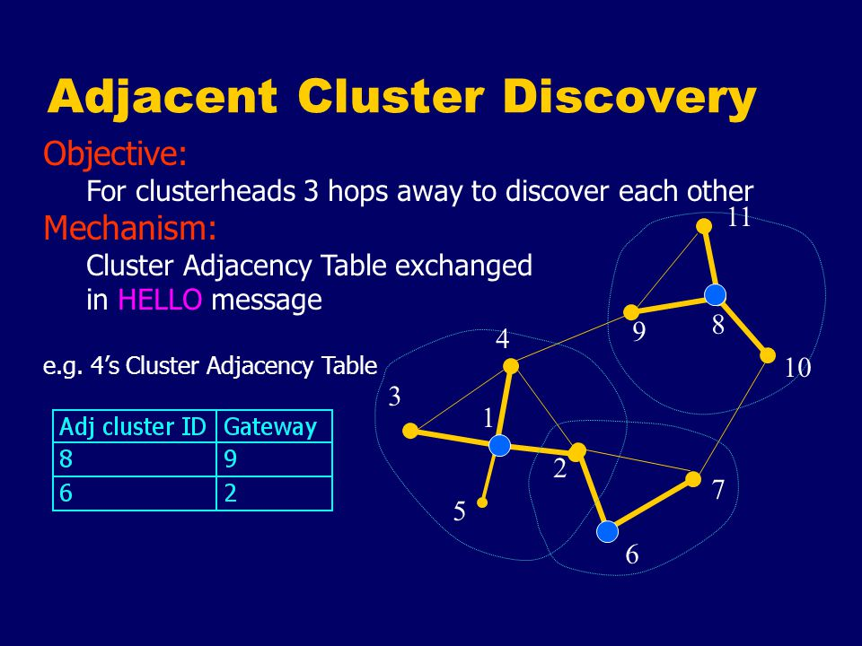 Adjacent Cluster Discovery 3 8 4 1 5 2 6 7 9 10 11 Objective: For clusterheads 3 hops away to discover each other Mechanism: Cluster Adjacency Table exchanged in HELLO message e.g.