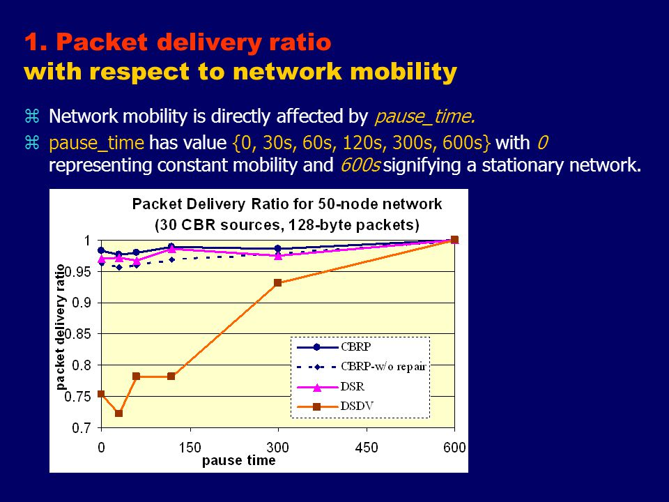 1. Packet delivery ratio with respect to network mobility zNetwork mobility is directly affected by pause_time. zpause_time has value {0, 30s, 60s, 12