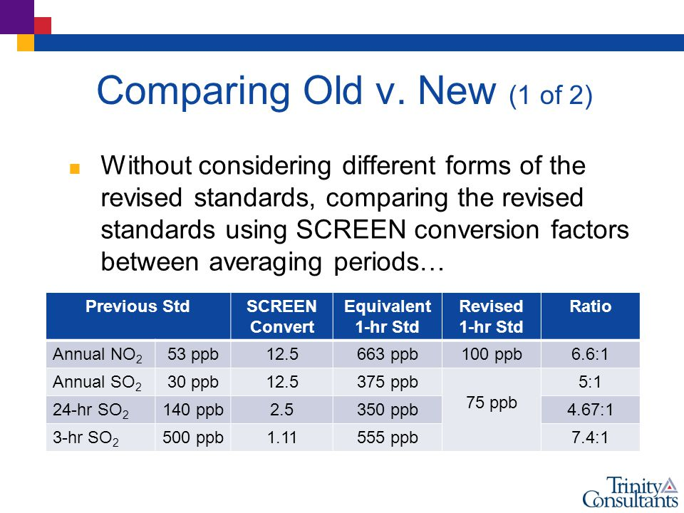 Comparing Old v. New (1 of 2)  Without considering different forms of the revised standards, comparing the revised standards using SCREEN conversion