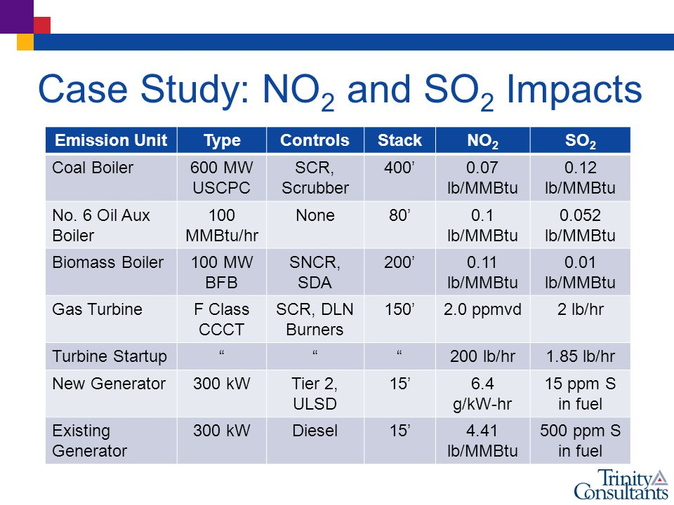 Case Study: NO 2 and SO 2 Impacts Emission UnitTypeControlsStackNO 2 SO 2 Coal Boiler600 MW USCPC SCR, Scrubber 400'0.07 lb/MMBtu 0.12 lb/MMBtu No.