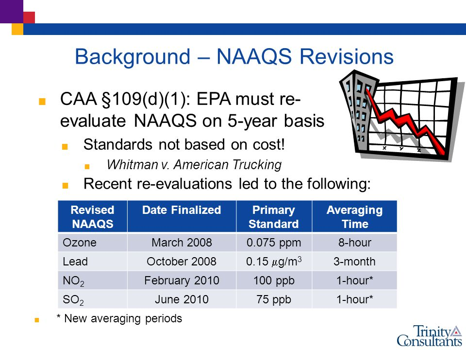 Background – NAAQS Revisions  * New averaging periods Revised NAAQS Date FinalizedPrimary Standard Averaging Time OzoneMarch 20080.075 ppm8-hour LeadOctober 2008 0.15  g/m 3 3-month NO 2 February 2010100 ppb1-hour* SO 2 June 201075 ppb1-hour*  CAA §109(d)(1): EPA must re- evaluate NAAQS on 5-year basis  Standards not based on cost.