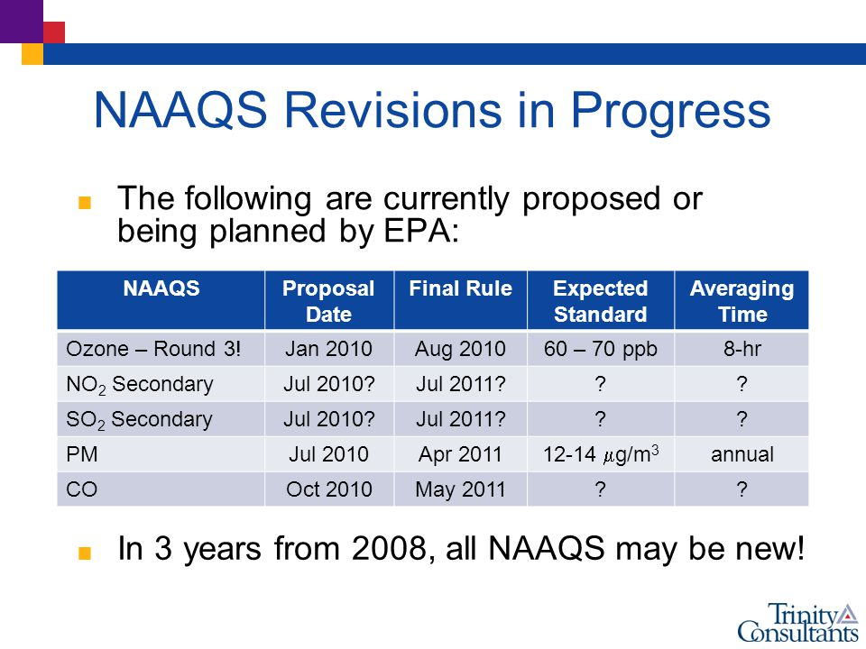 NAAQS Revisions in Progress  The following are currently proposed or being planned by EPA: NAAQSProposal Date Final RuleExpected Standard Averaging Time Ozone – Round 3!Jan 2010Aug 201060 – 70 ppb8-hr NO 2 SecondaryJul 2010 Jul 2011 .