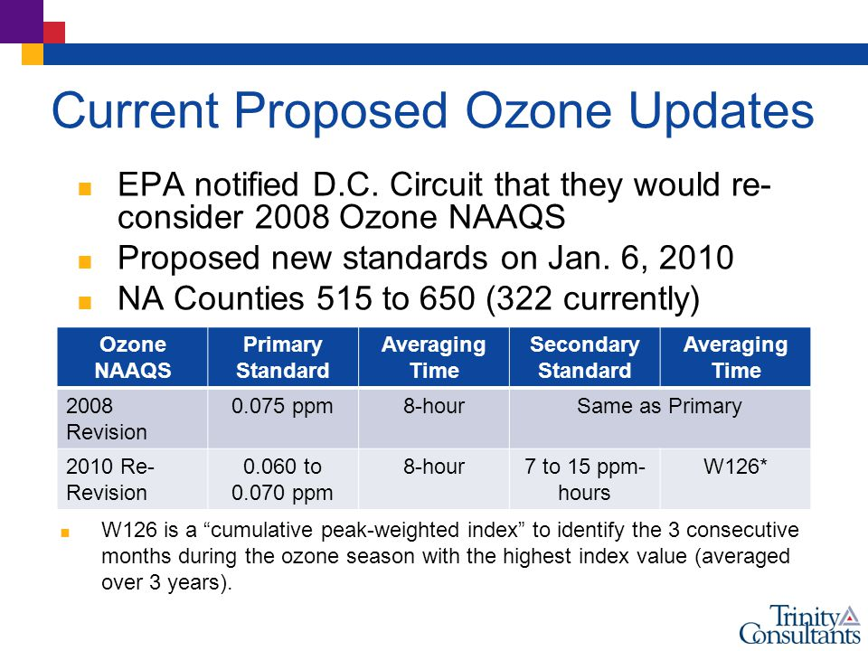 Current Proposed Ozone Updates  EPA notified D.C.