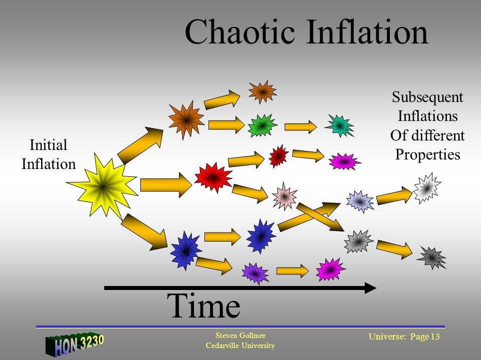 Steven Gollmer Cedarville University Universe: Page 13 v Time Initial Inflation Subsequent Inflations Of different Properties Chaotic Inflation