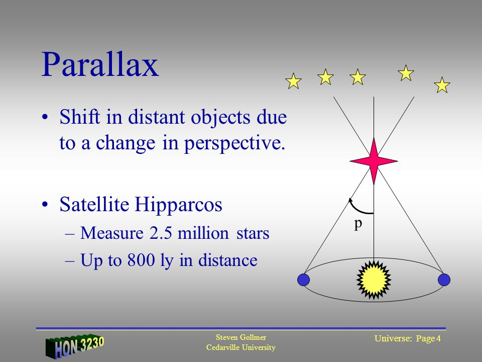 Steven Gollmer Cedarville University Universe: Page 5 Hertzsprung -Russell Diagram Hot stars –Bright –Blue Cool stars –Dim –Red Brightness reduced with distance