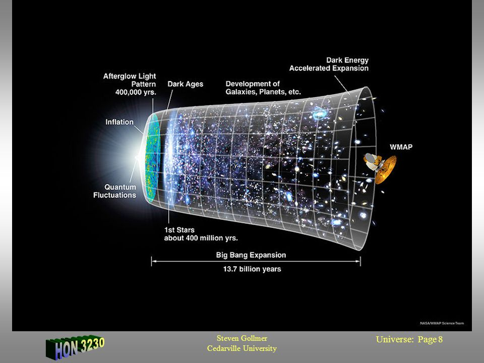 Steven Gollmer Cedarville University Universe: Page 9 Evidences for IBB Hubble Constant Nucleosynthesis –73% H, 24% He, 3% other Microwave Background Large Scale Structure Evidence of Dark Matter
