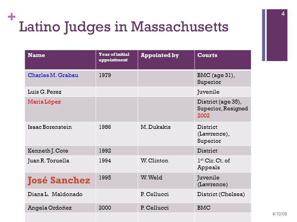 + Latino Judges in Massachusetts Name Year of initial appointment Appointed byCourts Charles M.