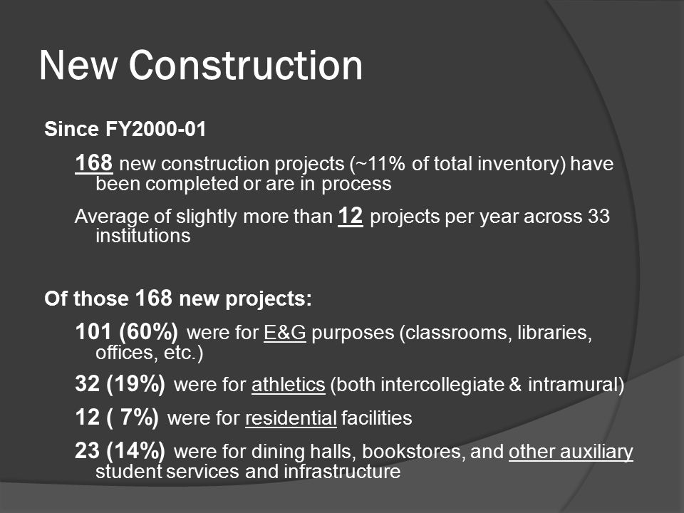 New Construction Since FY2000-01 168 new construction projects (~11% of total inventory) have been completed or are in process Average of slightly mor