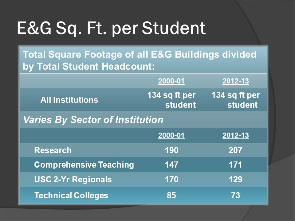 Total Square Footage of all E&G Buildings divided by Total Student Headcount: 2000-012012-13 All Institutions 134 sq ft per student 134 sq ft per stud